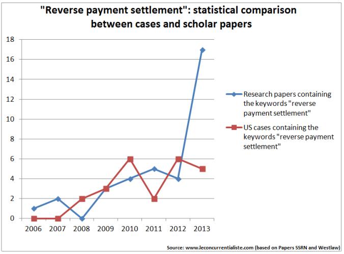 Reverse payment settlement Le Concurrentialiste