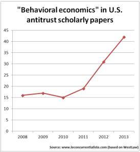 Behavioral economics US antitrust scholarly papers
