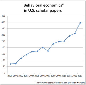 Behavioral economics US scholarly papers